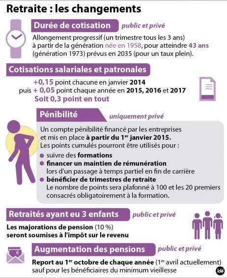 la réforme 2014 inclut dans le bilan retraite