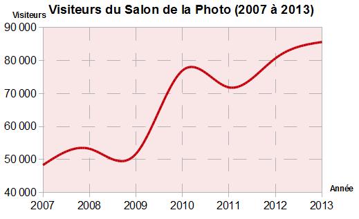 Bilan du Salon de la Photo 2013