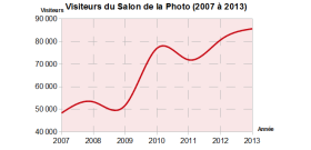 Bilan du Salon de la Photo 2013