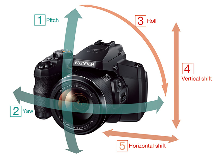 Les 5 axes de stabilisation du Fujifilm Finepix S1