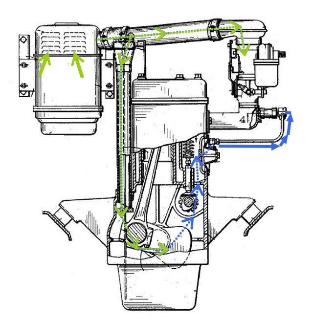 la ventilation active des moteurs de jeeps