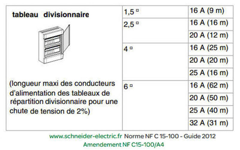 section cable alimentation tableau divisionnaire ? capteur ... - Tableau Section Cable Alimentation Maison