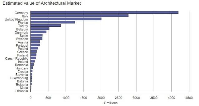 Gráfica Tamaño del mercado de arquitectura por países