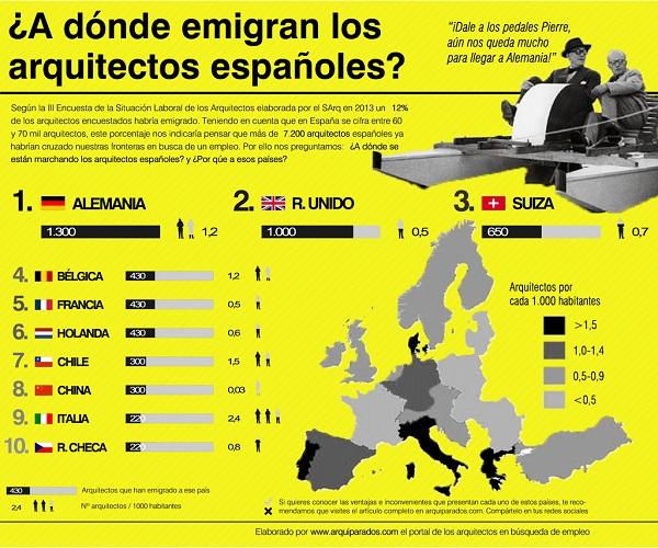 Infografía que muestra los 10 países más elegidos por los arquitectos, incluyendo el número de arquitectos emigrados por país y la tasa de arquitectos por cada mil habitantes