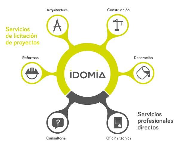 Como funciona Idomia