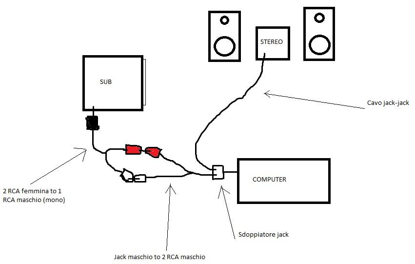 collegare subwoofer attivo all u0026 39 uscita line out del pc