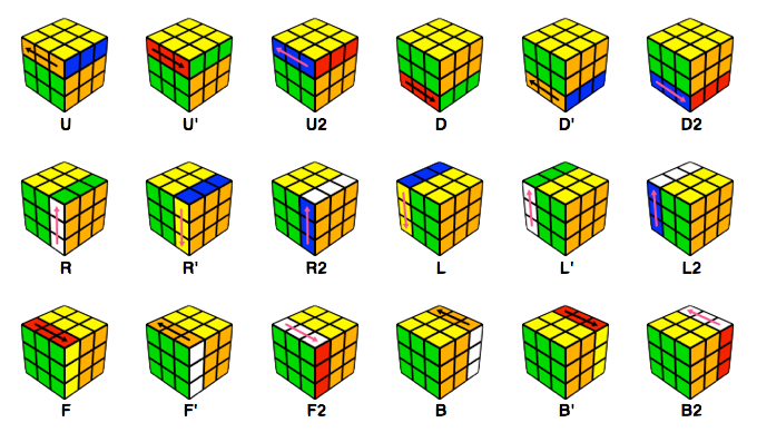 Rubiks cube notation page with all rotation