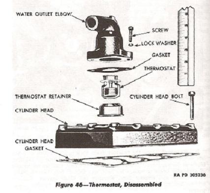 installation du thermostat. Black Bedroom Furniture Sets. Home Design Ideas