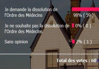 Êtes vous pour ou contre la dissolution de l'Ordre des Médecins ?