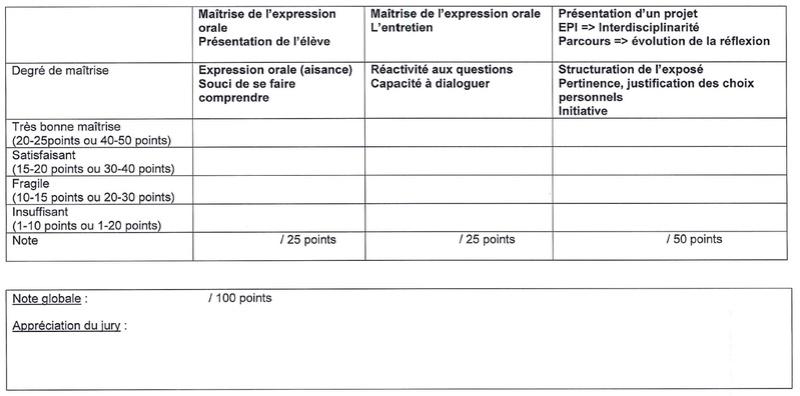 grille d'évaluation - oral du brevet